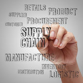 Supply chain management concep — Stock Photo