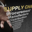 3d text supply chain and related words as concept - Foto Stock