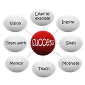 Diagramma di flusso di successo — Foto Stock