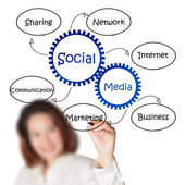 Businesswoman draws social media diagram — Stock Photo
