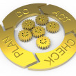 PDCA Lifecycle (Plan Do Check Act) — Stock Photo