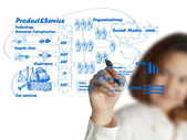 Businesswoman hand drawing idea board of business process — Stock Photo