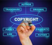 Concepto de derechos de autor — Foto de Stock