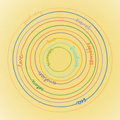 Illustration with words in concentric circles: love, nature, emotion, happiness, sun, freedom, summer, friendship, good day, sea, travel — Stockvektor