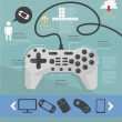 Stock Vector: Infographic. game. Devices for games