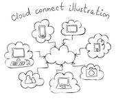 Cloud computing hand drawn illustration — Stock Vector