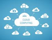 Cloud computing technology abstract scheme — 图库矢量图片
