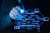 Zakenman met een cloud computing diagram werken op de nieuwe — Stockfoto