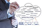 Empresario trabaja con un diagrama de cloud computing — Foto de Stock