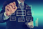 Businessman hand draws business success chart — Stock Photo