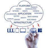 Teknisyen el bulut bilgi işlem diyagramı çizme — Stok fotoğraf