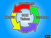 Core values circular concept — Stock Vector