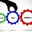 Stock Photo: Dream act or take action and achieve your goal concept design vector illustration art using different colorful gears