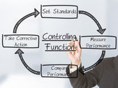 Controlling functions — Stock Photo