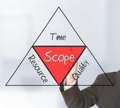 Scope management — Stock Photo