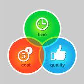 Kosten, tijd, kwaliteit — Stockvector