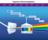 Electromagnetic spectrum — Stock Photo