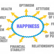 Happiness — Stockvector #22055881