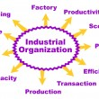 Industrial organization — Vector de stock #22056115