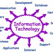 Information technology - Image vectorielle