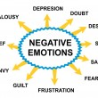 Negative emotions abstract — Vetorial Stock #22061341