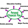 Stock Vector: Personal financial plan