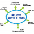 Relieve work stress - Stock Vector