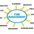 Time management — Stockvectorbeeld