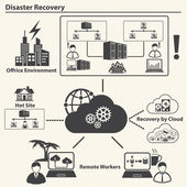 Disaster recovery, Cloud computing and Data management concept. Vector — Stock Vector