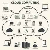 Systemet infrastruktur och virtualisering styrning. — Stockvektor