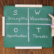Stock Photo: SWOT analysis