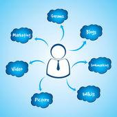 Social media word in cloud — Stock Vector