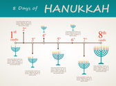 Hanukkah holiday timeline , 8 day infographics — Stock Vector