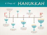 Hanukkah holiday timeline , 8 day infographics — Wektor stockowy