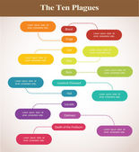 Timeline of the ten plagues , Passover holiday — Vector de stock