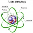 Stock Vector: Atom structure