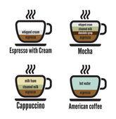 Diagram types of coffee — Stock Vector