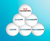 品質の 5 つの優先度を持つベクトルします。 — ストックベクタ