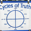 Stock Photo: Cycles of Truth