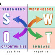 Stock Vector: SWOT analysis