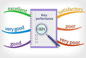 Key performance indicator mind map — Stock Vector