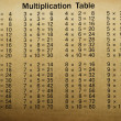 Multiplication table — Stock Photo #30801441