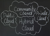 Hybrid cloud — Stockfoto
