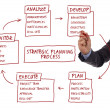 Strategic planning process diagram — 图库照片