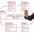 Strategic planning process diagram — Foto Stock