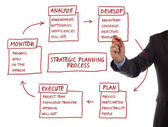 Strategic planning process diagram — Stock Photo