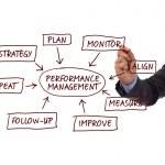 Performance management process diagram — Stock Photo