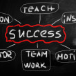 success handwritten with white chalk on a blackboard — Stock Photo