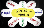 Social media concept - text handwritten on a blackboard — Stock Photo