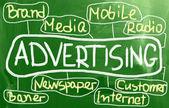 Advertising Concept — Stock Photo
